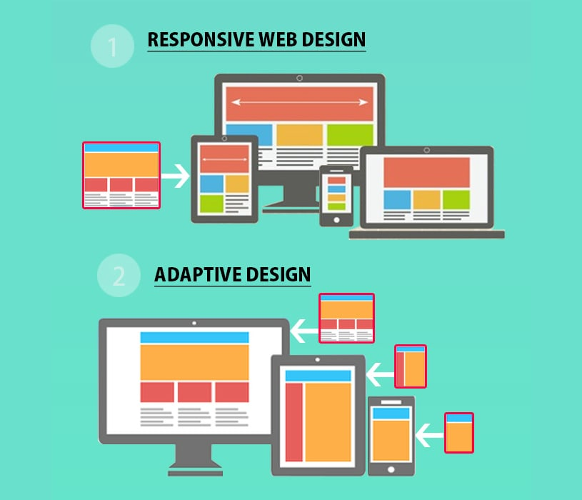 Difference between Responsive or Adaptive
