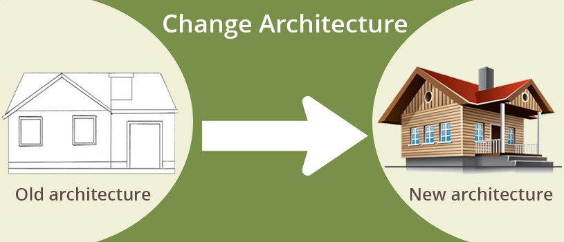 Change WordPress Architecture