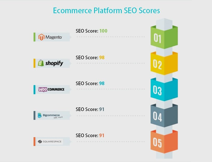 seo friendly cms platforms for ecommerce websites