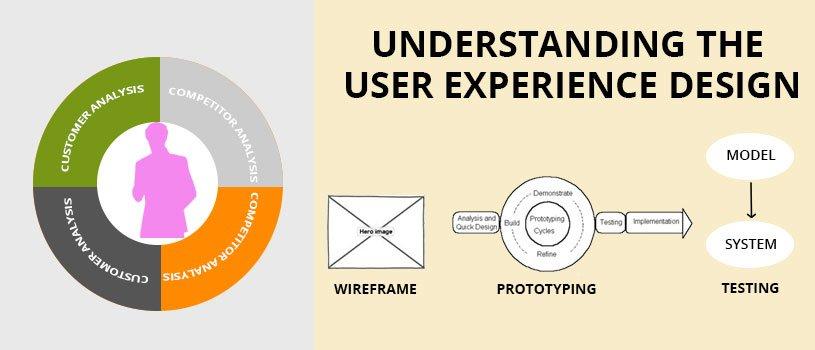 understanding-the-user-experience-design